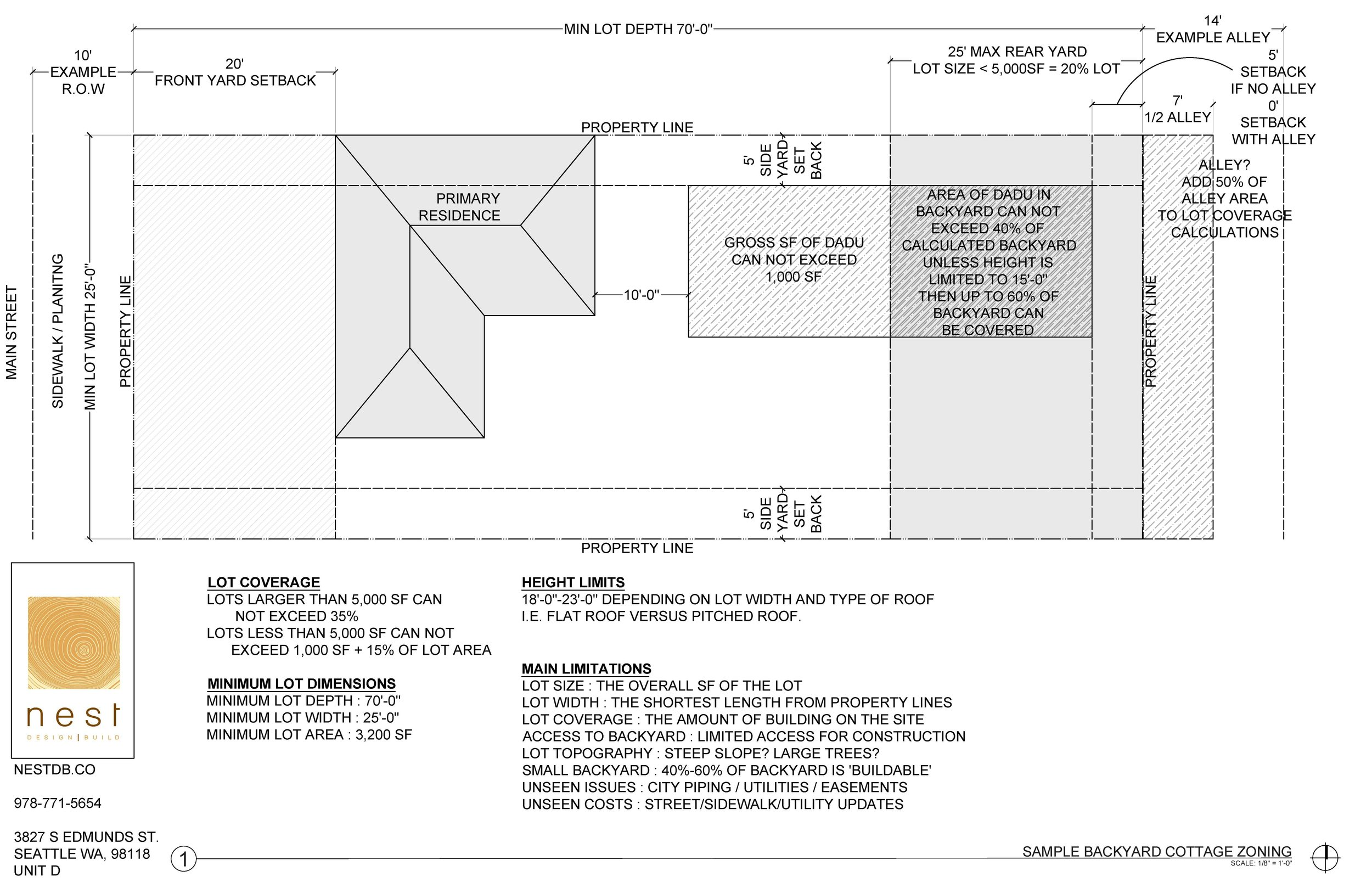backyard cottage zoning diagram NEW CODES-backyard cottage zoning.jpg