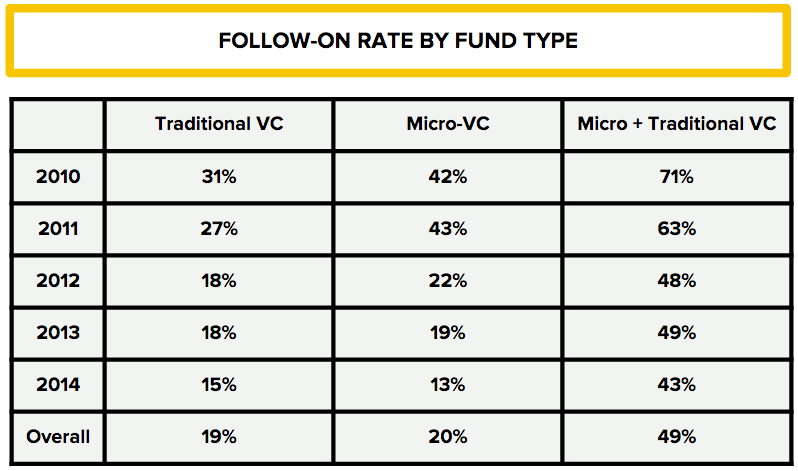 Follow-on Rate by Fund Type