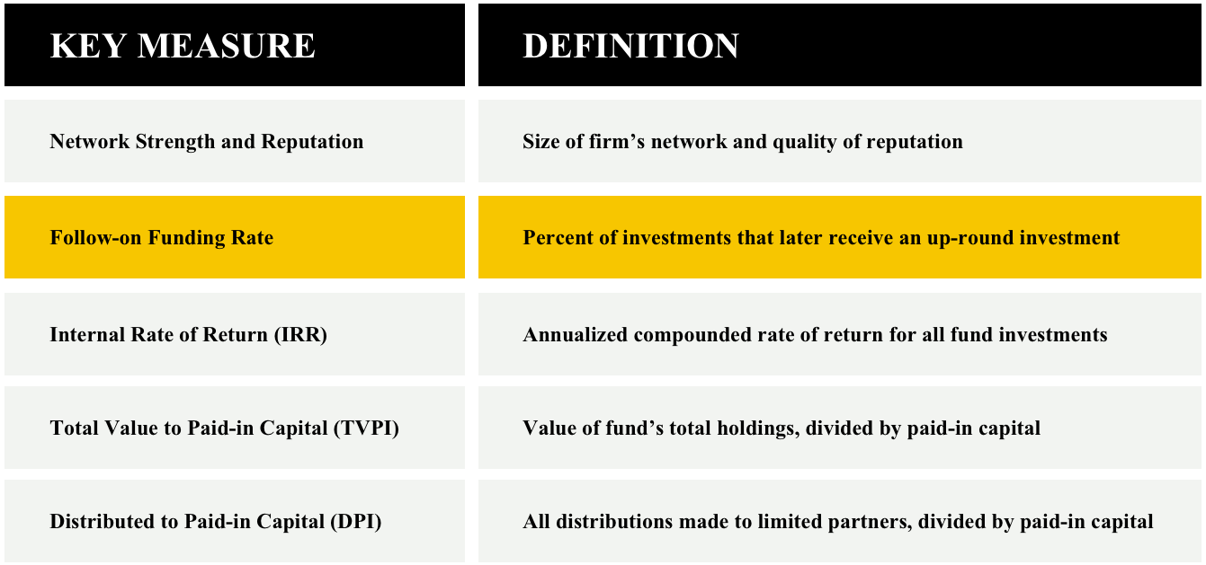 Fund performance measures, definitions
