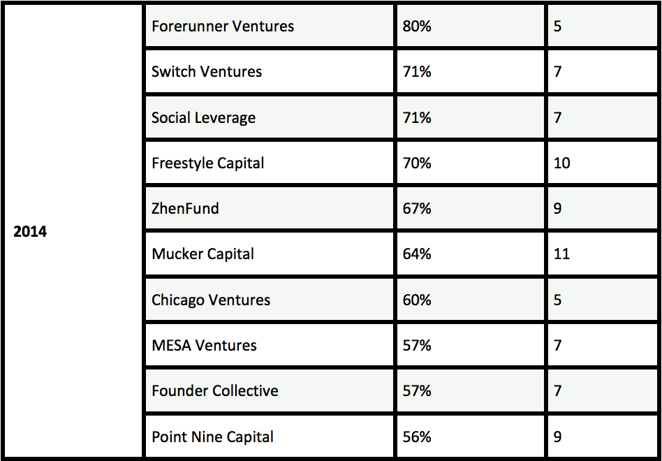 Seed fund league table, Switch Ventures, 2014