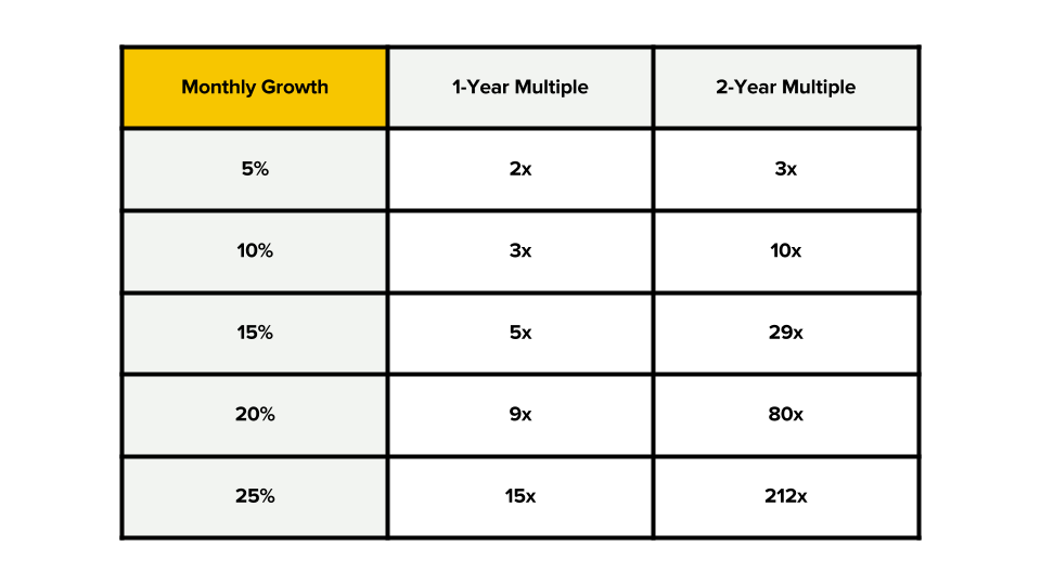 Growth Multiples Table
