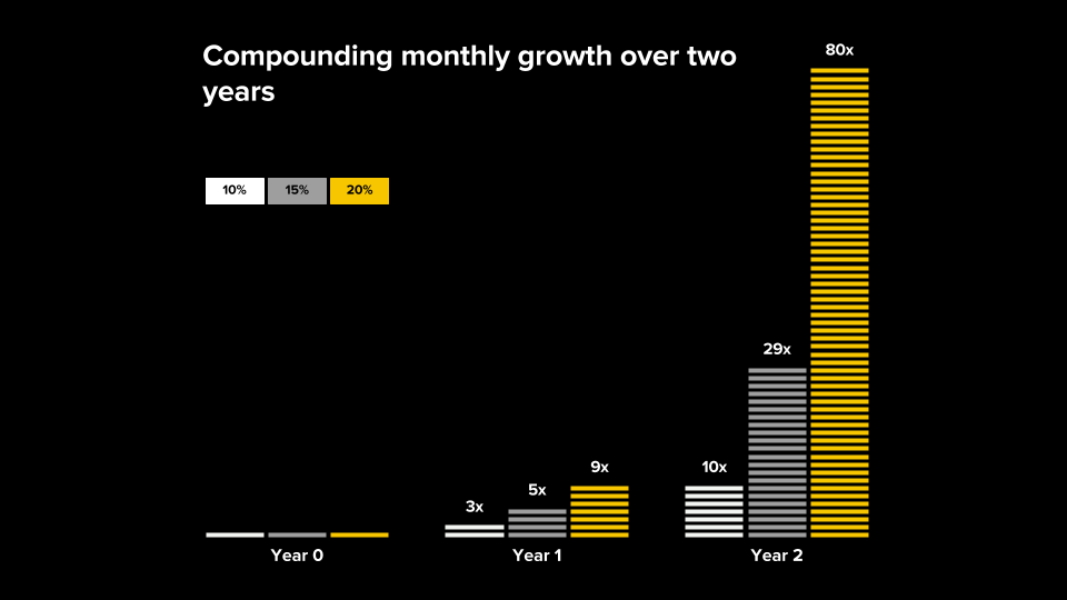 Compounding Monthly Growth over 2 Years