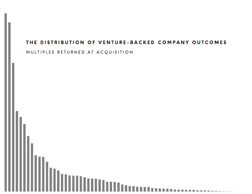 Distribution of VC-backed outcomes