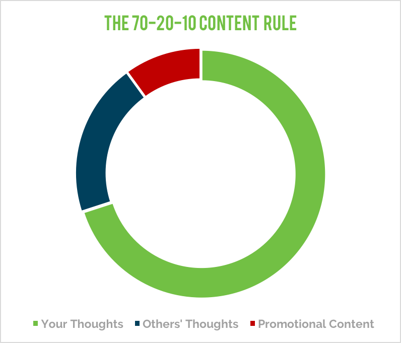 the-70-20-10-content-rule-chart.png