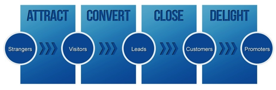 Inbound Marketing Methodology Image.jpg