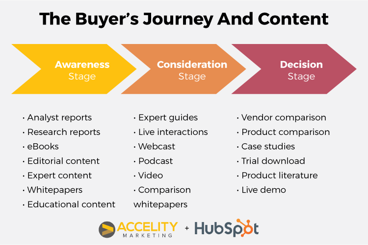 The_buyers_journey_and_content.png