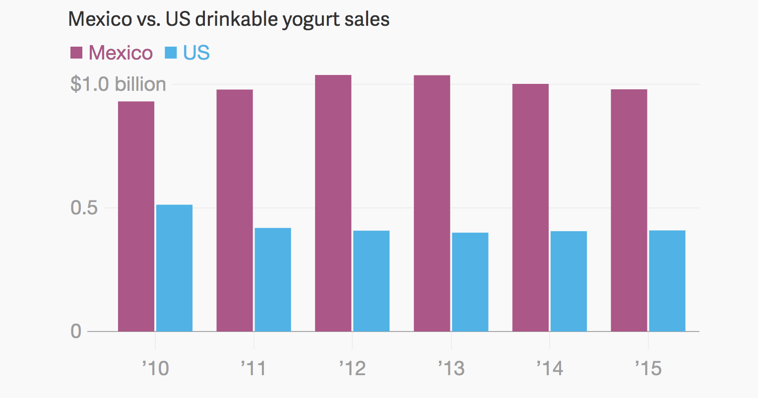 How drinkable yogurt crossed continent and cultures.