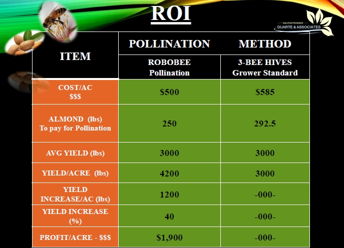 Robobee Pollenation Cost Savings