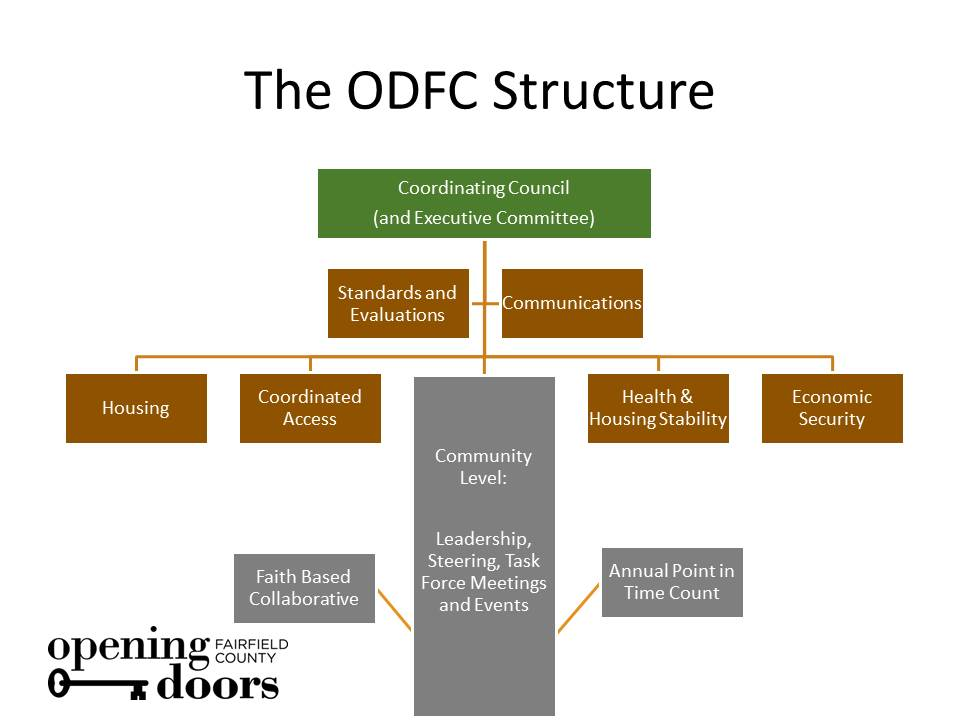 The ODFC Structure_Updated 10.6.2016_New Colors.jpg
