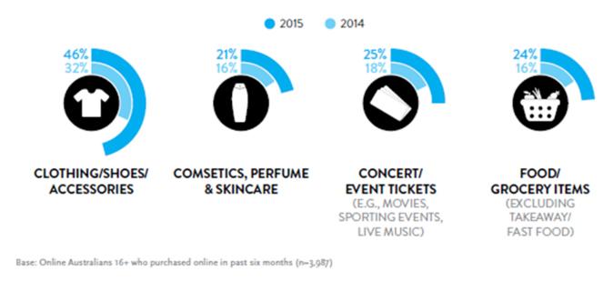 Source: Nielsen Australian Connected Consumers Report 2016