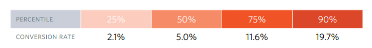 Source: The Unbounce Conversion Benchmark Report