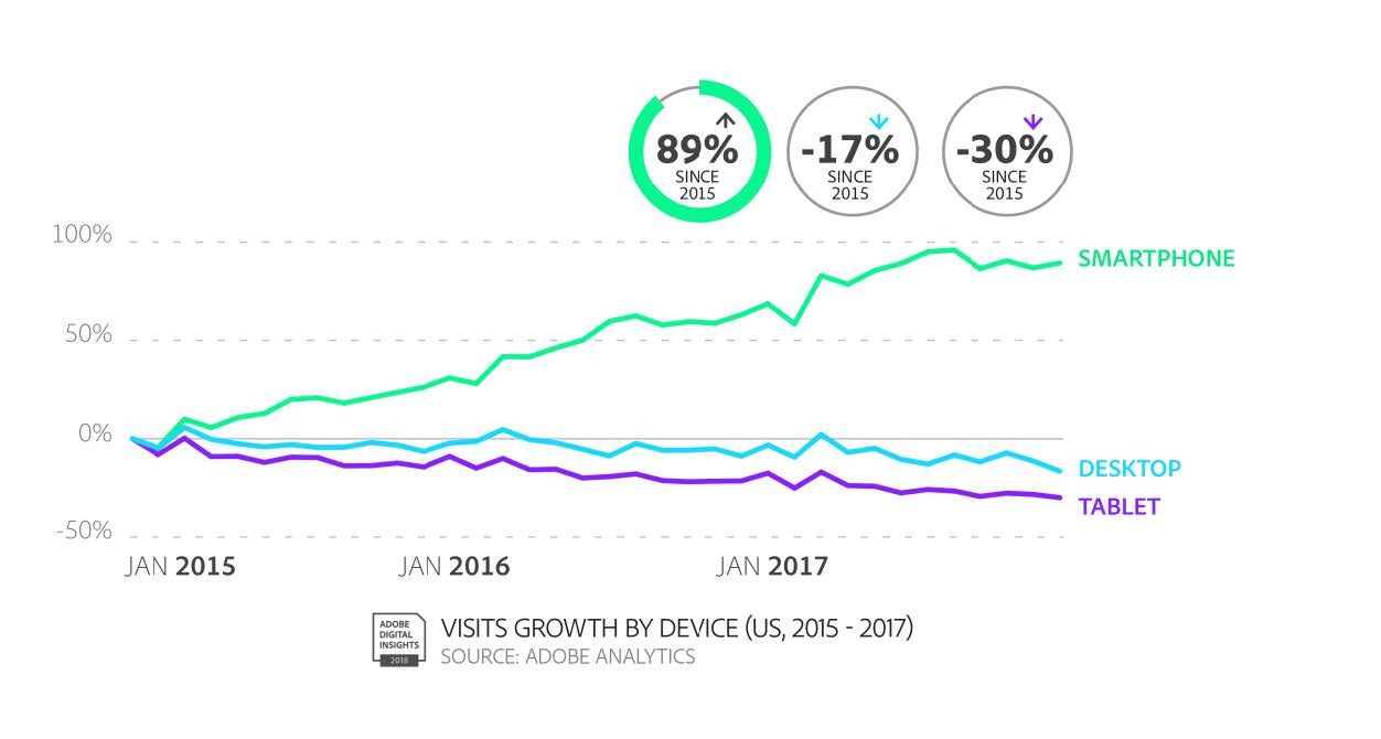 Mobile First World 2018 - Smartphone Visit Growth.jpg