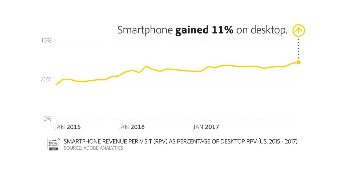 Mobile First World 2018 - Smartphone Value.jpg