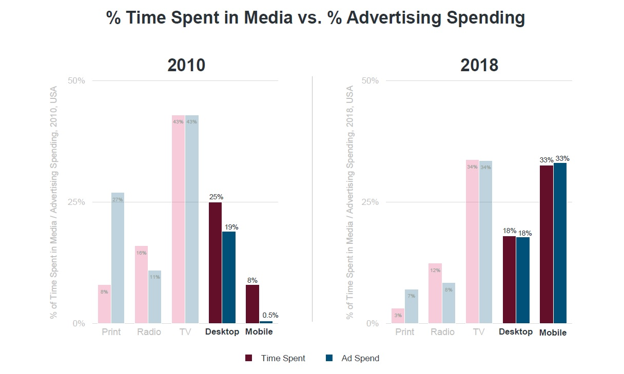 Source: Mary Meeker Internet Trends 2019 Report - Slide 22
