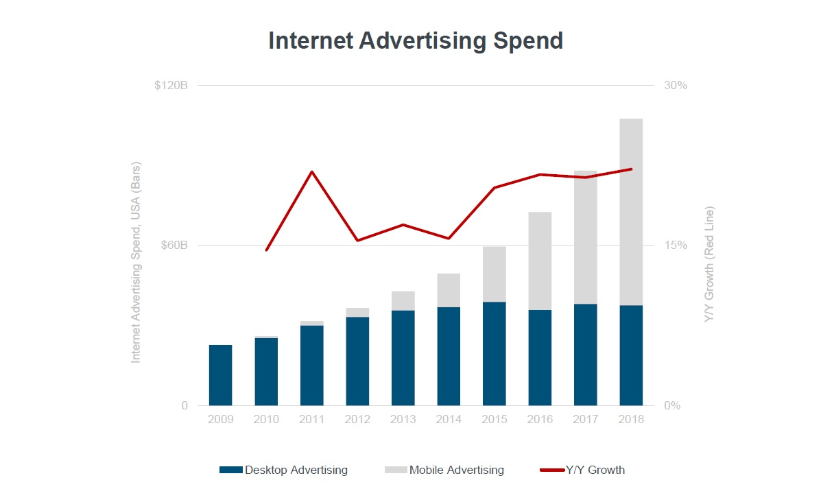 Source: Mary Meeker Internet Trends 2019 Report - Slide 23