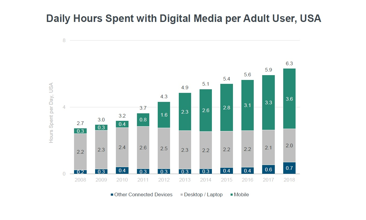 Source: Mary Meeker Internet Trends 2019 Report - Slide 41