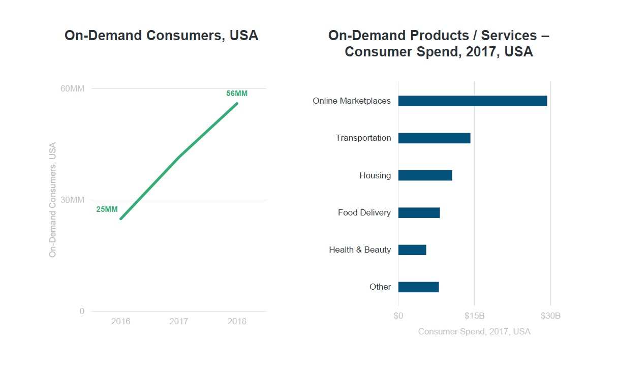 Source: Mary Meeker Internet Trends 2019 Report - Slide 54