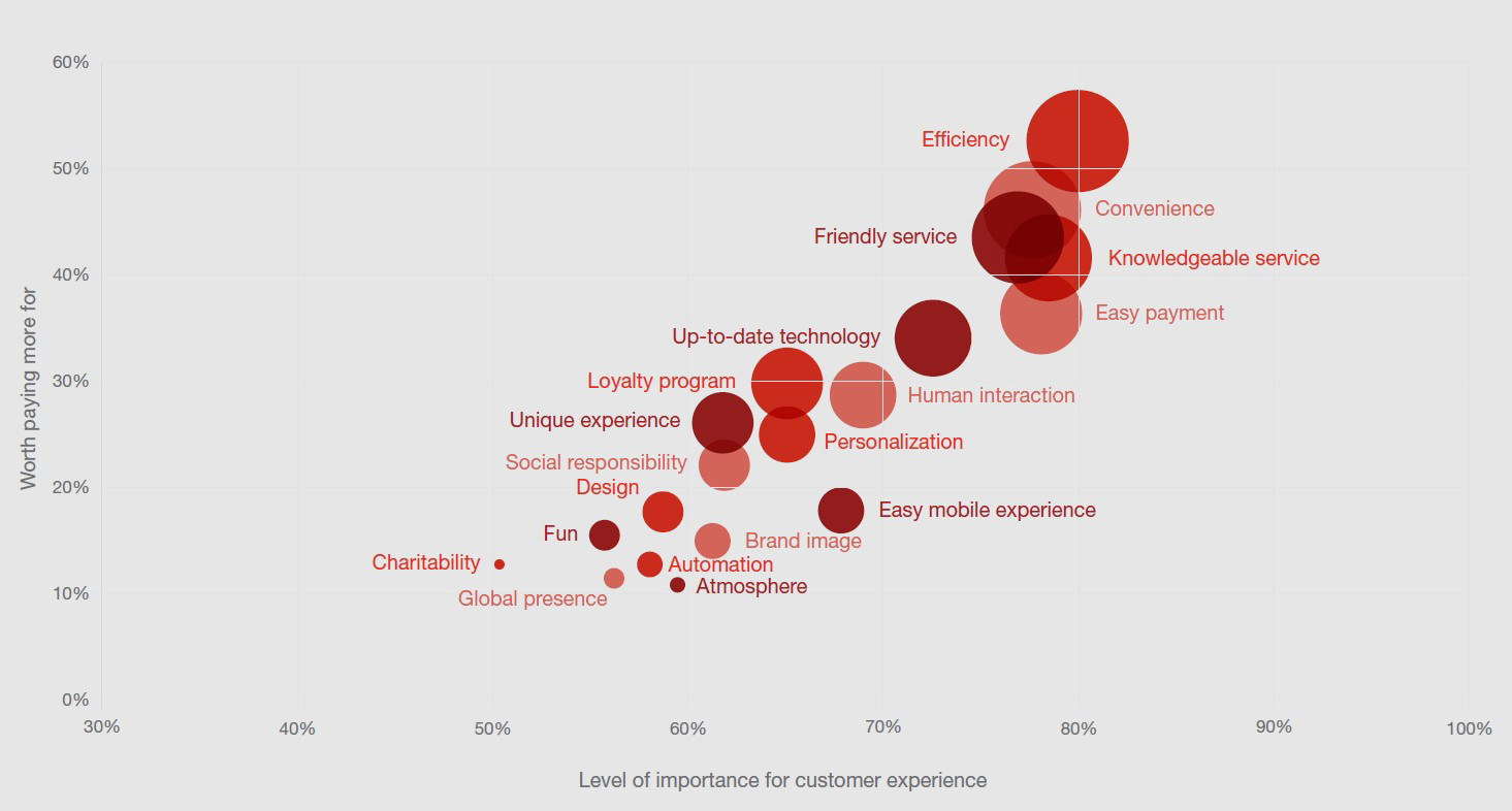 Source: PwC Consumer Intelligence Series Customer Experience - Page 6