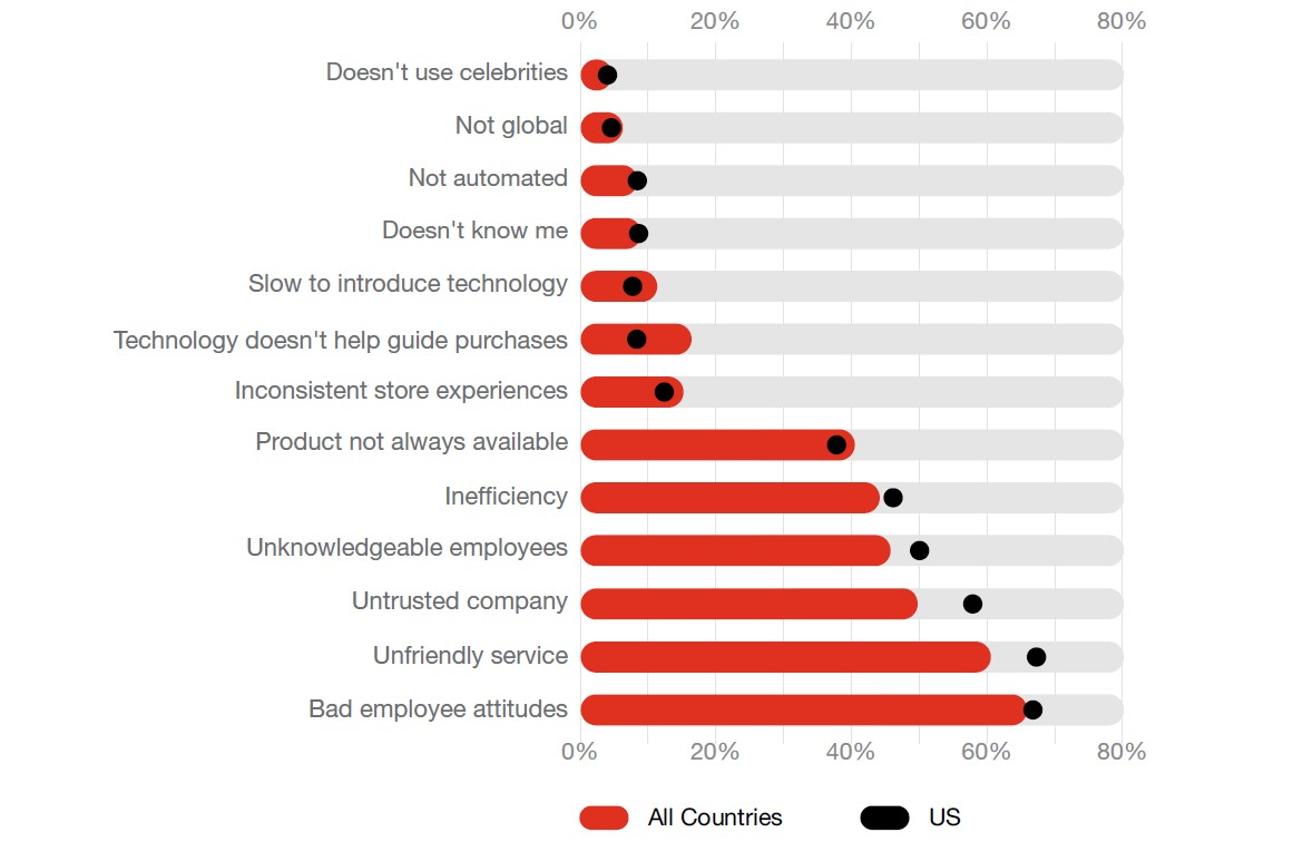 Source: PwC Consumer Intelligence Series Customer Experience - Page 13