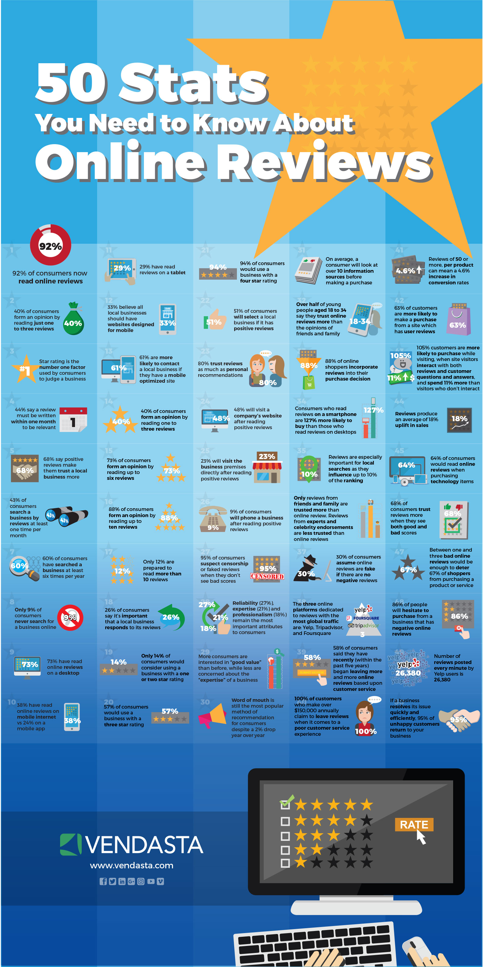 50-Stats-You-Need-to-Know-About-Online-Reviews.jpg