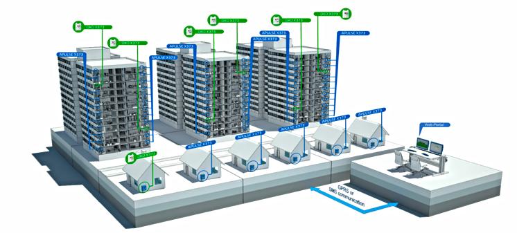 Na foto ilustrativa os equipamentos em verde são os concentradores e em azul os equipamentos com rádio apenas.