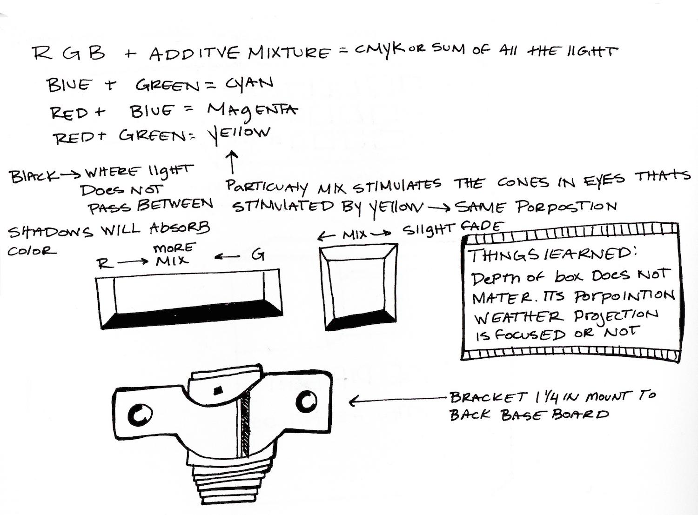 Process Book Notes