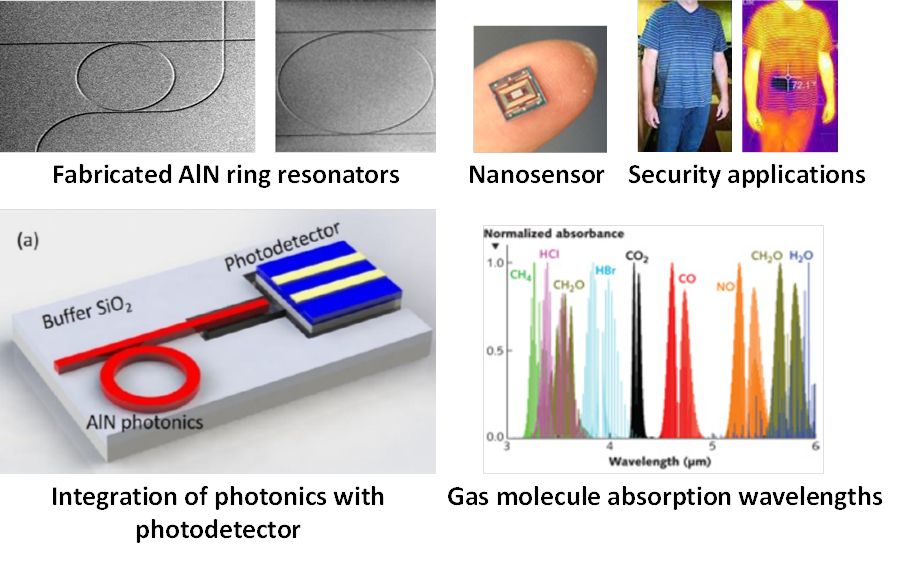 Piezoelectric Photonics    — LUX Photonics Consortium
