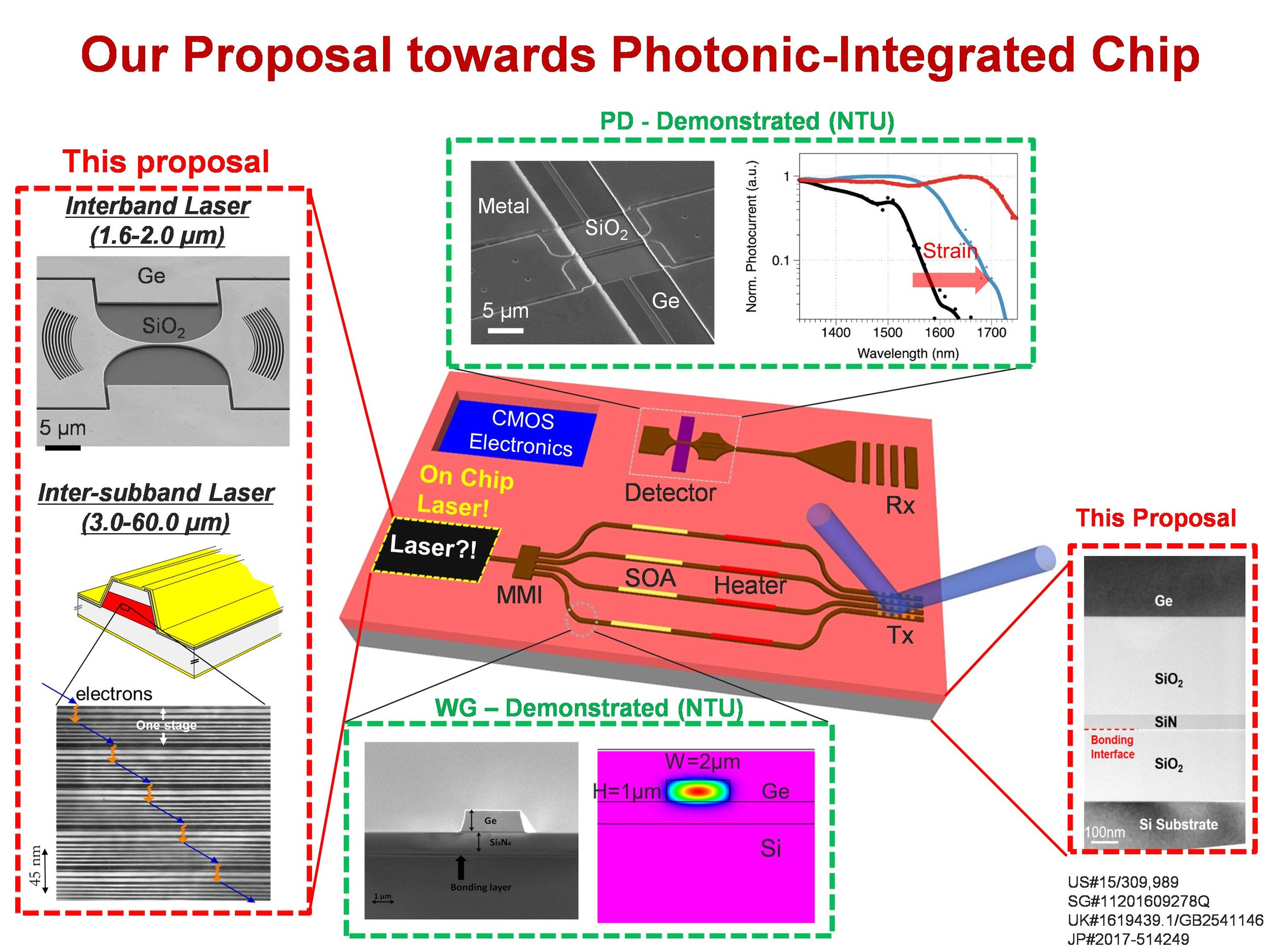 Germanium-Based Materials — LUX Photonics Consortium