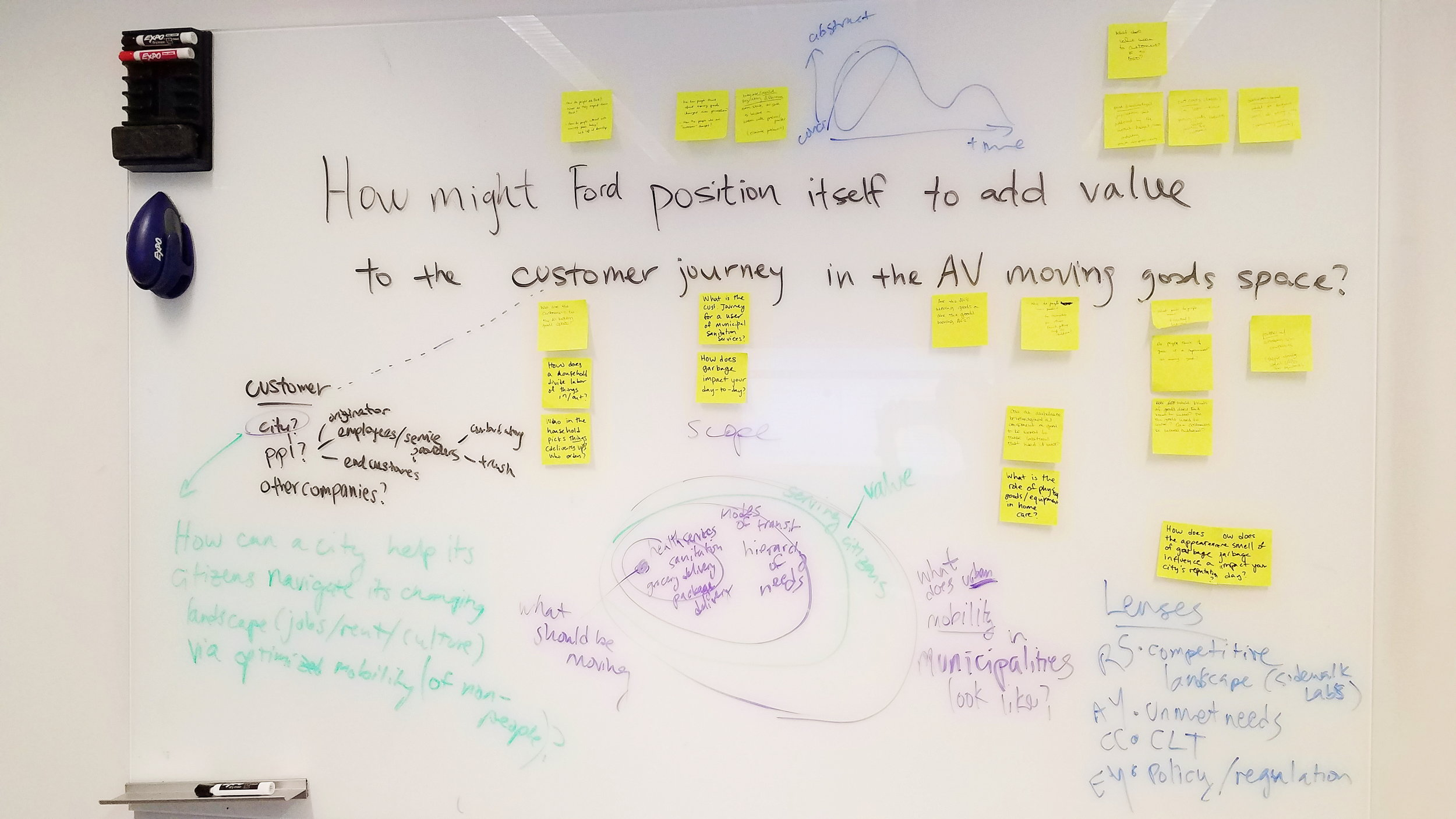 Notes from our team's re-framing and scoping session.