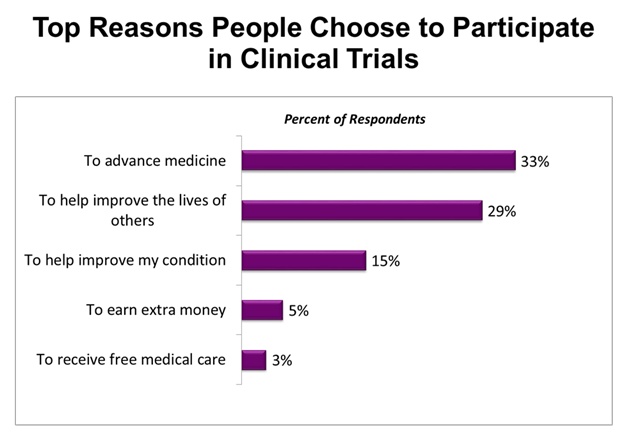 top-reasons-people-choose-to-participate-in-clinical-trials.png