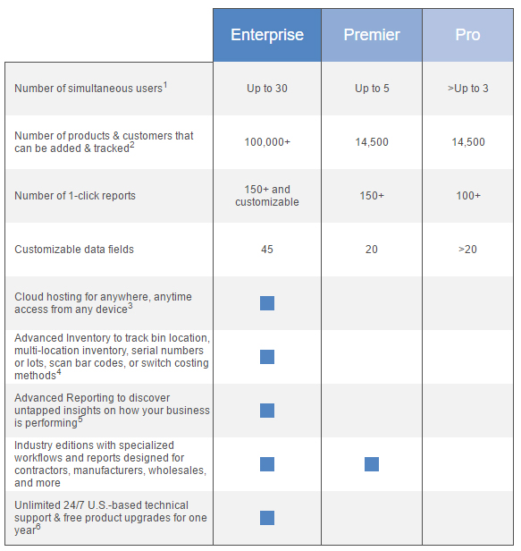 QuickBooks comparison chart