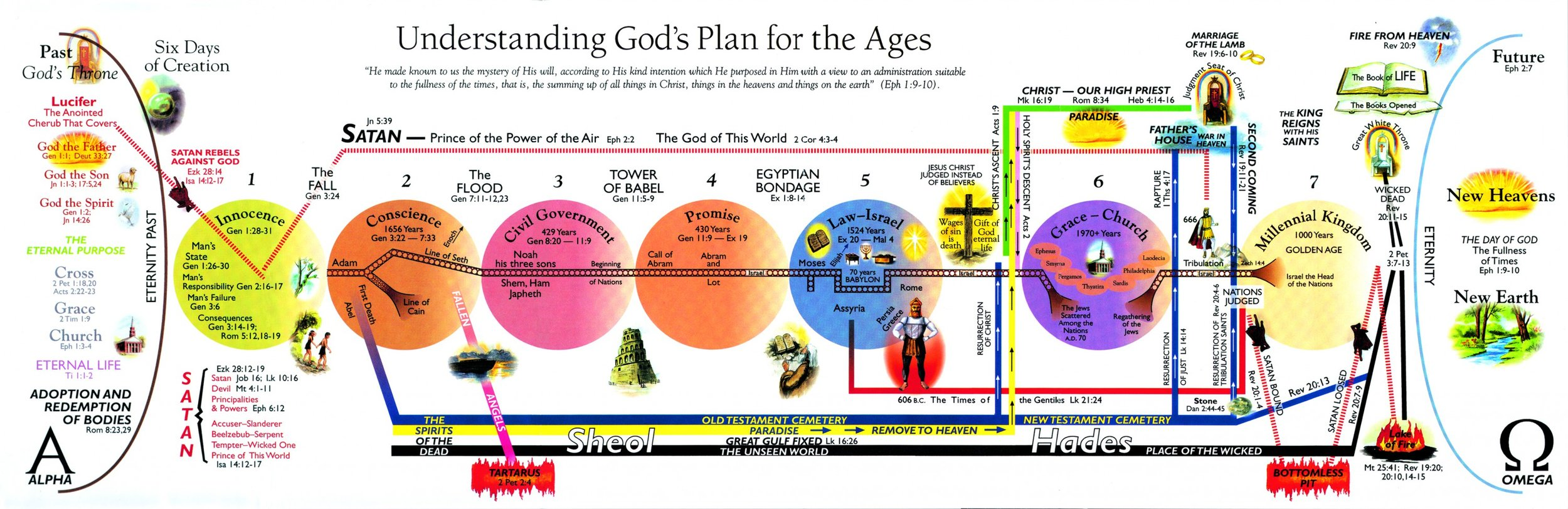 CHART-LaHaye-Gods-Plan-for-the-Ages-MED-RESO-1.jpg
