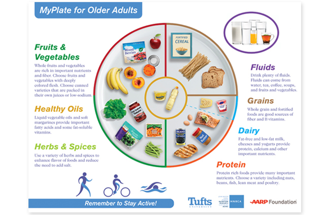 Tufts University Nutrition Scientists Provide Updated MyPlate for Older Adults