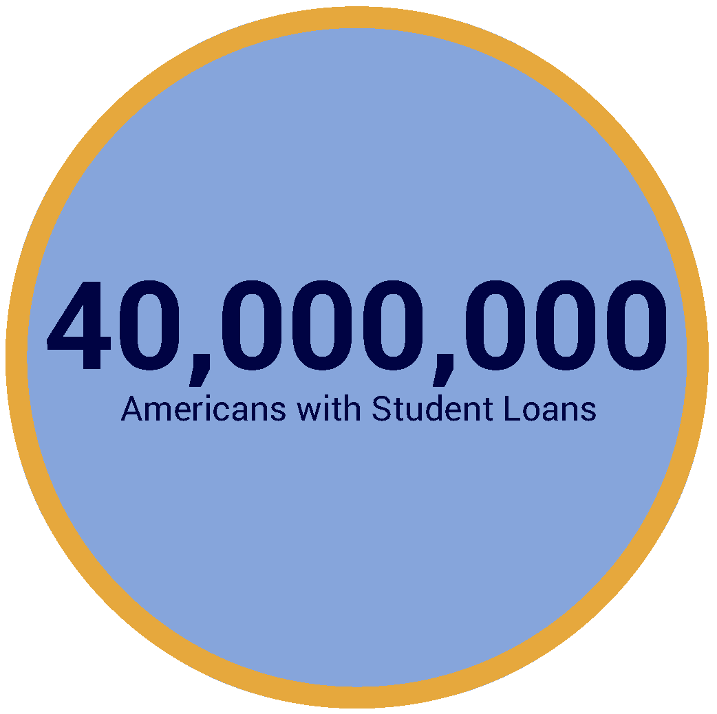 40-million-americans-student-loans