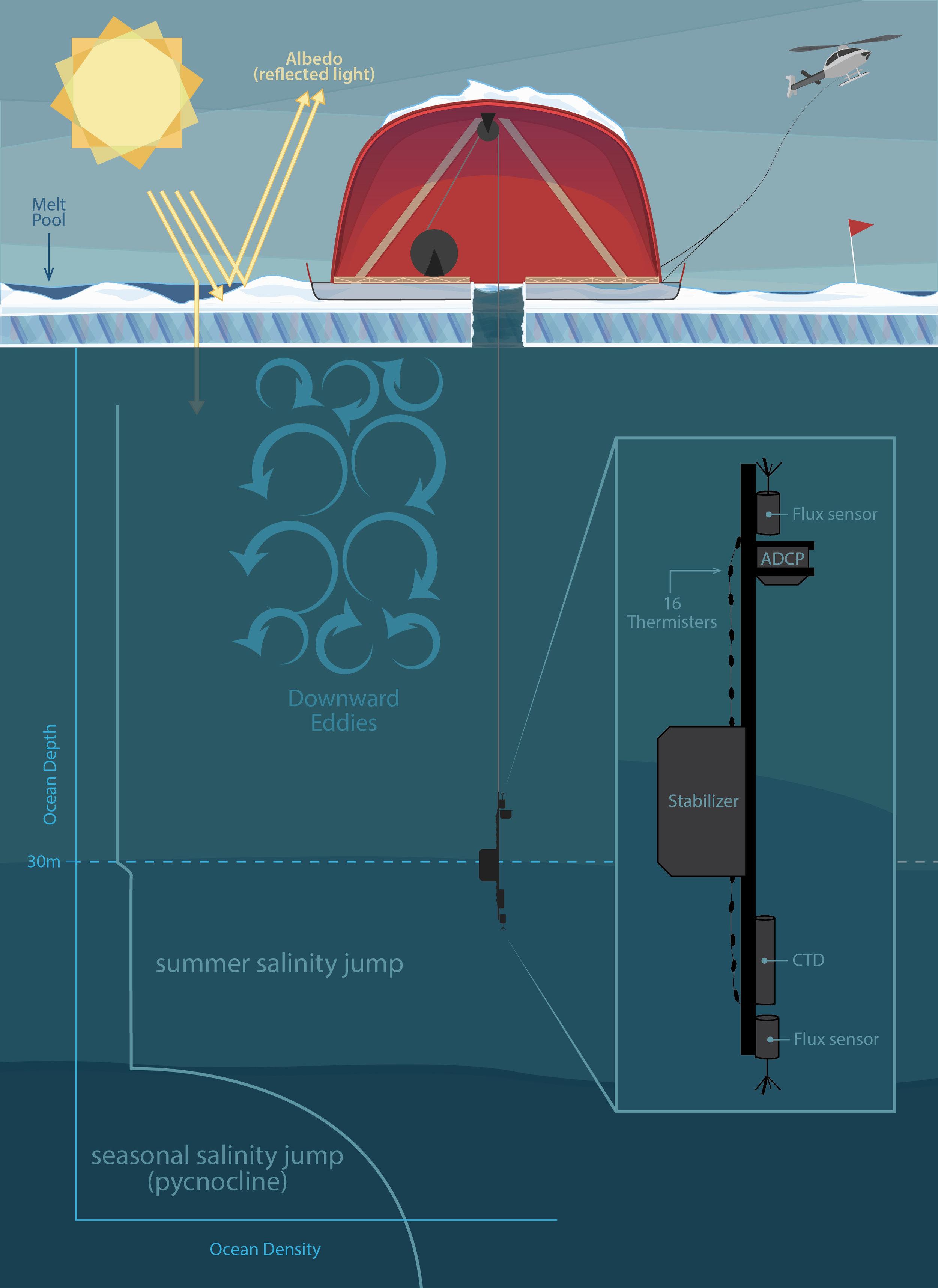 Measuring Arctic Ice: Experimental Design