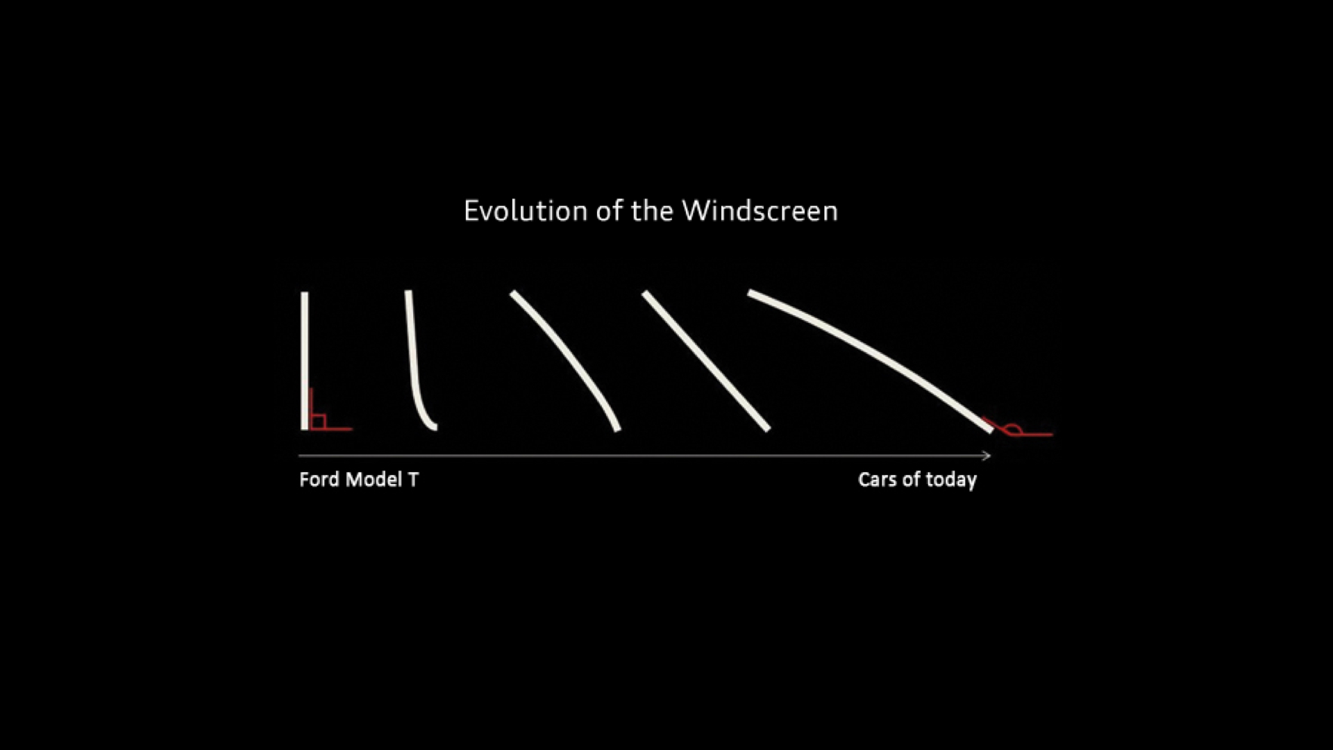 "Blog graphic: ""Evolution of the windscreen"""