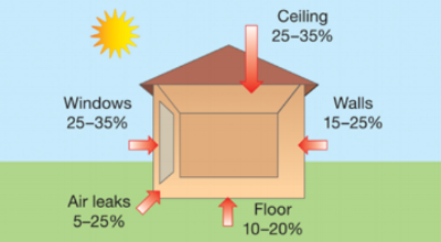 House-heat-gain-in-summer-no-insulation.png