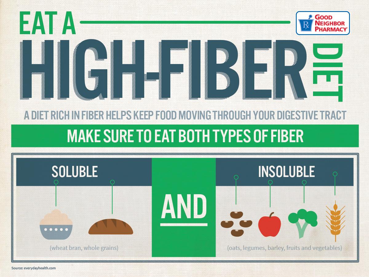 Eat A High Fiber Diet -