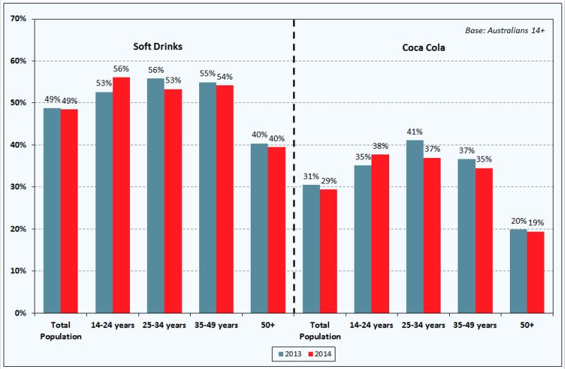 Proportion of each age group who consume soft drink: 2013 vs 2014 (Roy Morgan, 2015)