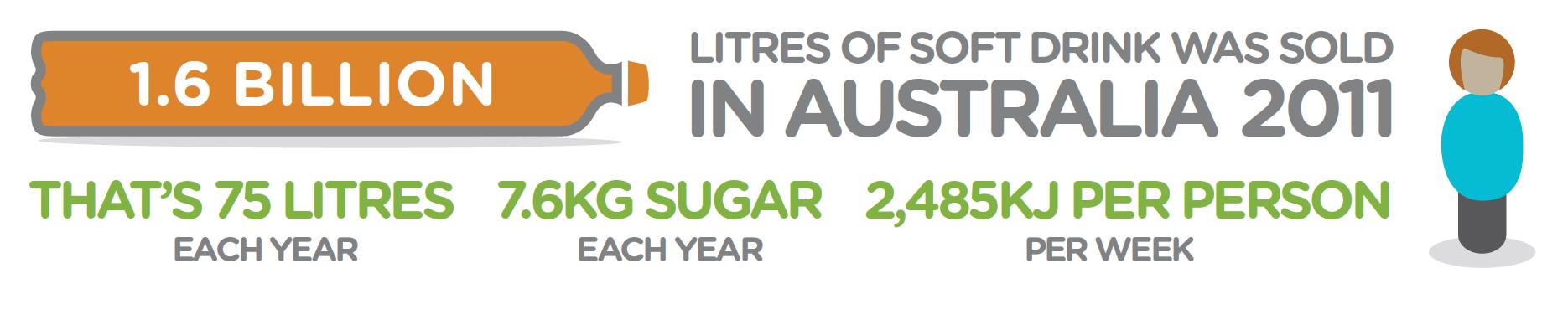 Image:Obesity: Sugar-sweetened Beverages, Obesity & Health. Australian National Preventive Health Agency (2014)