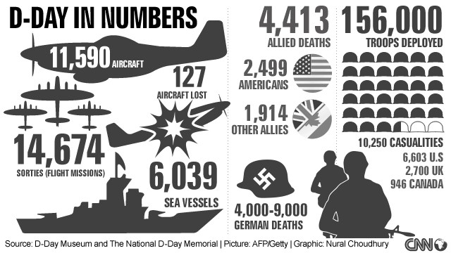 The actual numbers (in a great graphic) of this operation.