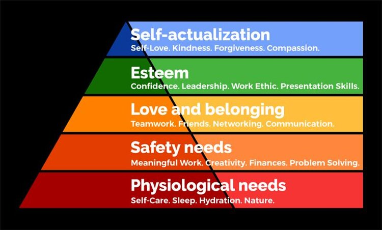 The Maven Principle Hierarchy of Needs