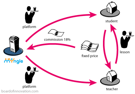 broker_myngle-business development-business model-referral-commission-marketing-customer experience