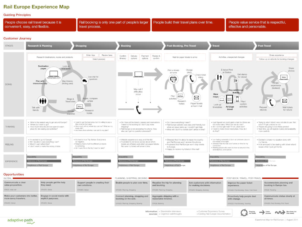 RailEurope_CXMap_ customer experience journey map cx shift.png