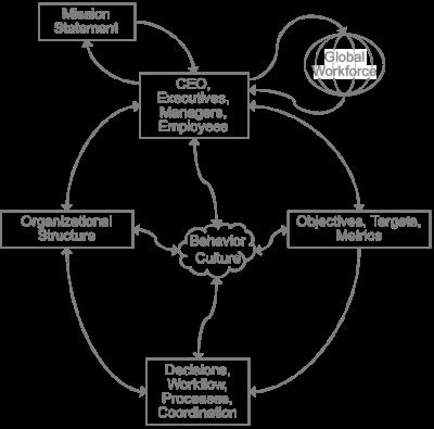 Organizational Influence Diagram