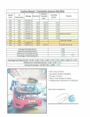 Transtedar Express, Sabah, Malaysia
