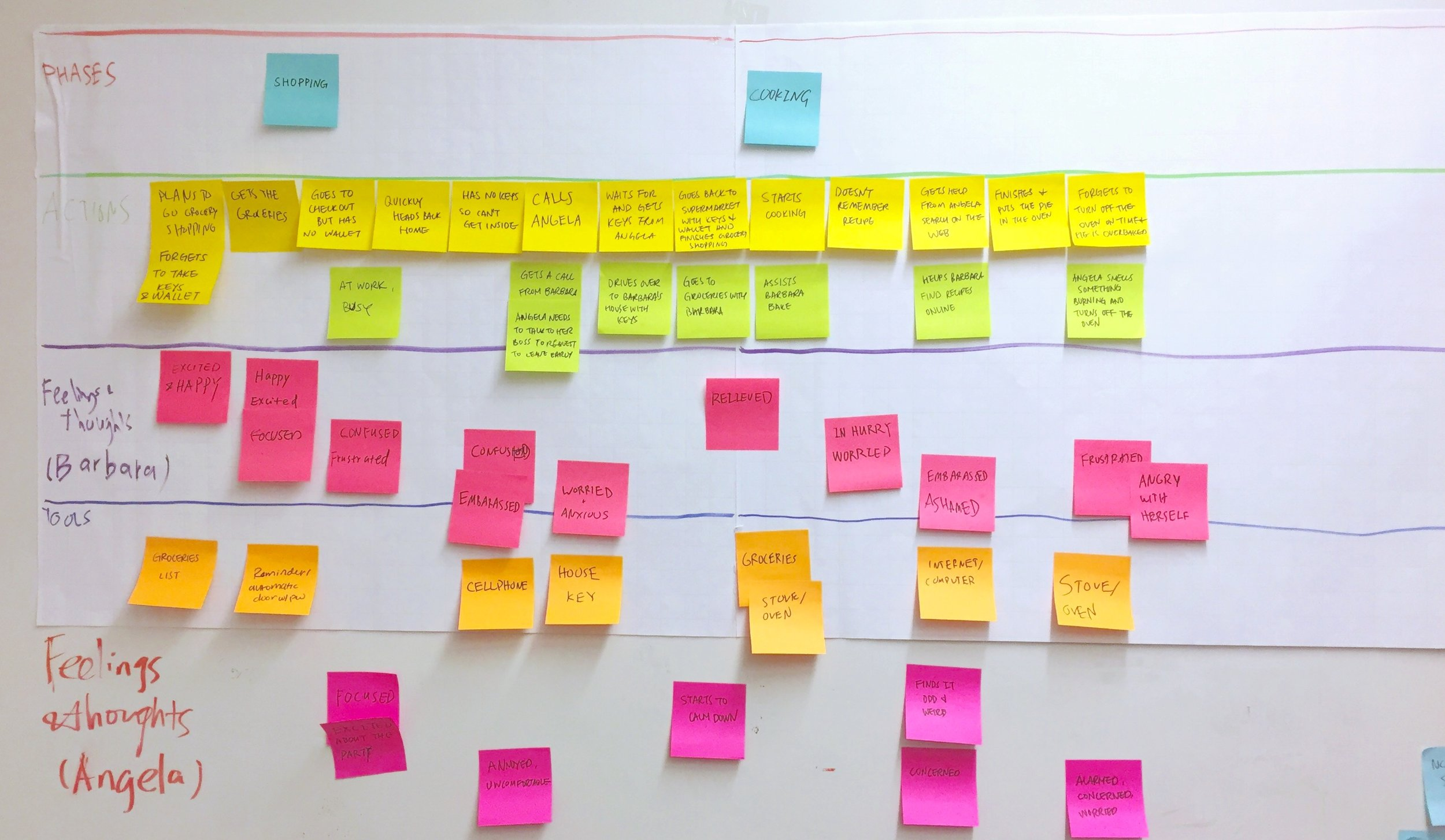 Customer Journey Map Working Process