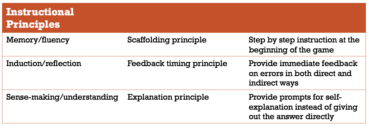 Instructional Principles that are applied in this game  Reference:Koedinger, K. R., Booth, J. L., & Klahr, D. (2013, November). Instructional complexity and the science to constrain it. Science , 342 (6161), 935-937.
