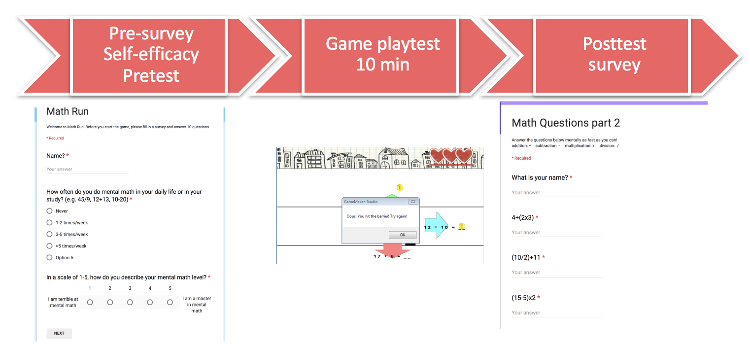 Game evaluation process