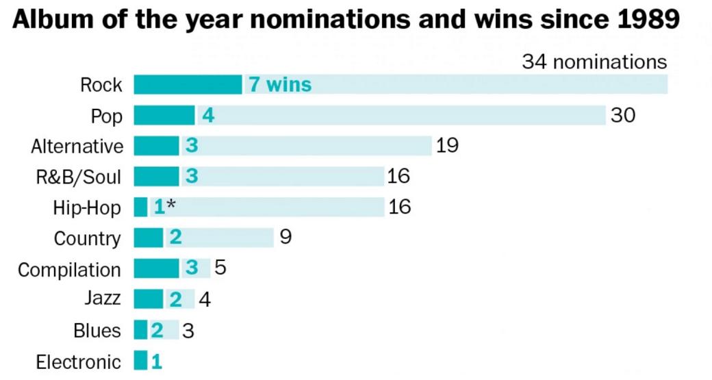 Source: The Washington Post.